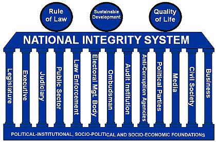 Versgeperst.com Versgeperst Transparancy International rijksministerraad onderzoek NIEUWS Curaçao corruptie analyse  nis hous