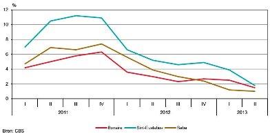 Inflatie Caribisch NL