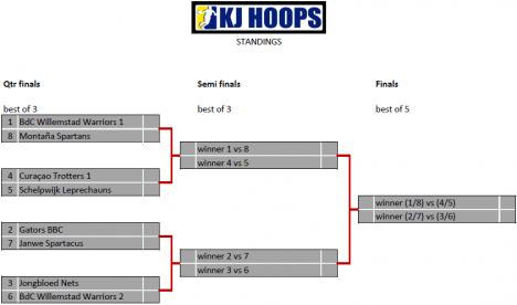 kj hoops playoffs 2013